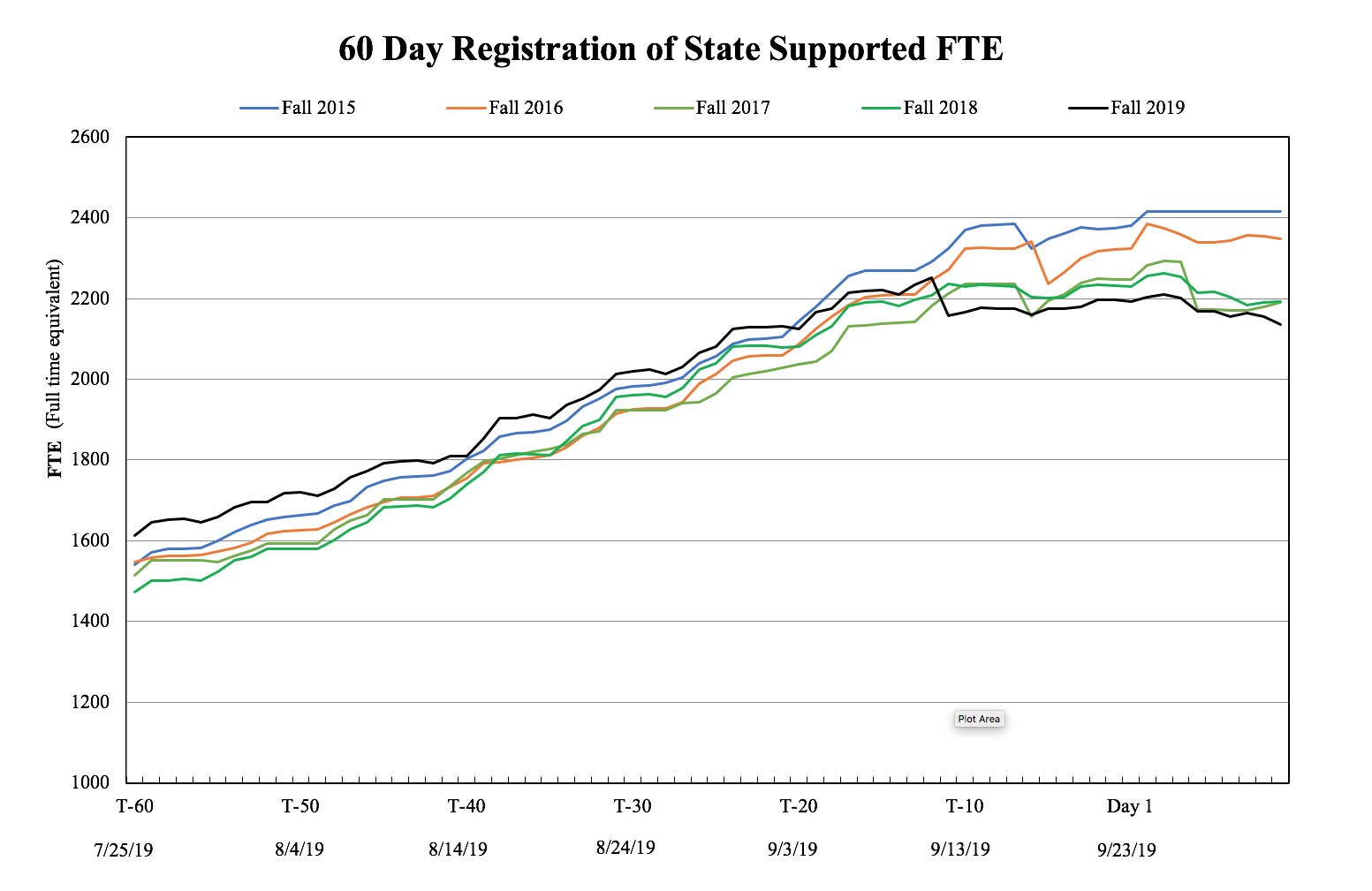 60 day registration history for fall 2019
