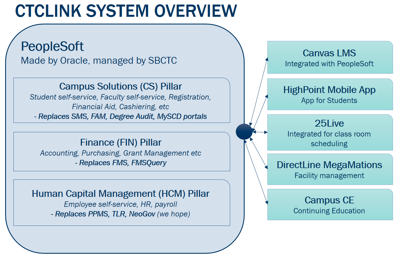 ctcLink System Overview